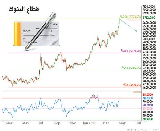 وصول الأسهم السعودية والنفط لمقاومات هامة