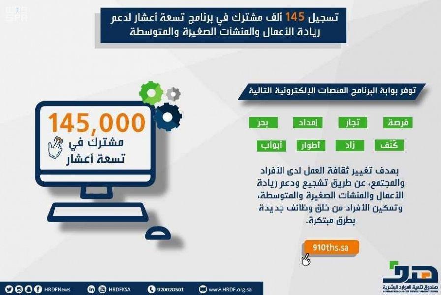 تسجيل 145 ألف مشترك في برنامج تسعة أعشار لدعم ريادة الأعمال والمنشآت الصغيرة والمتوسطة