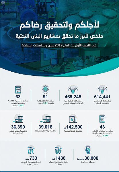 المياه الوطنية تنجز 91 مشروعًا وتبرم عقوداً لـ 106 مشاريع جديدة