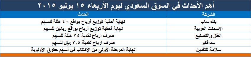 أهم الأحداث المرتقبة للسوق السعودي ليوم الأربعاء 15 يوليو 2015