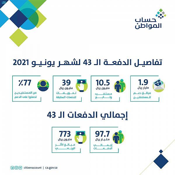97.7 مليار ريال إجمالي دفعات برنامج حساب المواطن منها 1.9 مليار ريال لدفعة يونيو