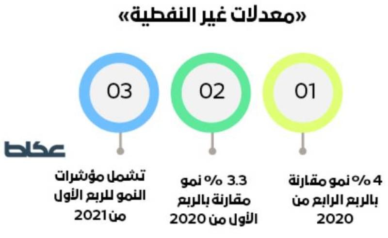«الإحصاء»: 4 % نمو للأنشطة غير النفطية في 90 يوماً