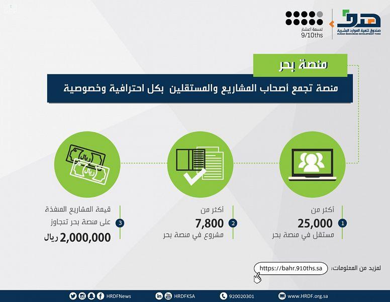 صندوق تنمية الموارد البشرية: 7800 مشروع في منصة