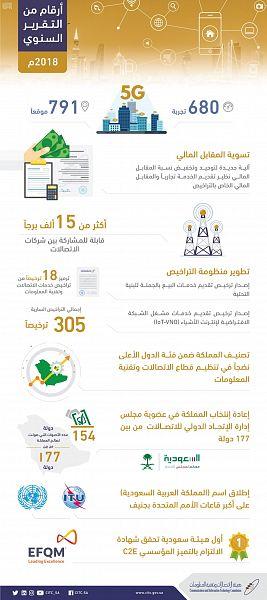 تقرير هيئة الاتصالات السنوي يرصد أهم مستجدات القطاع بالمملكة في 2018