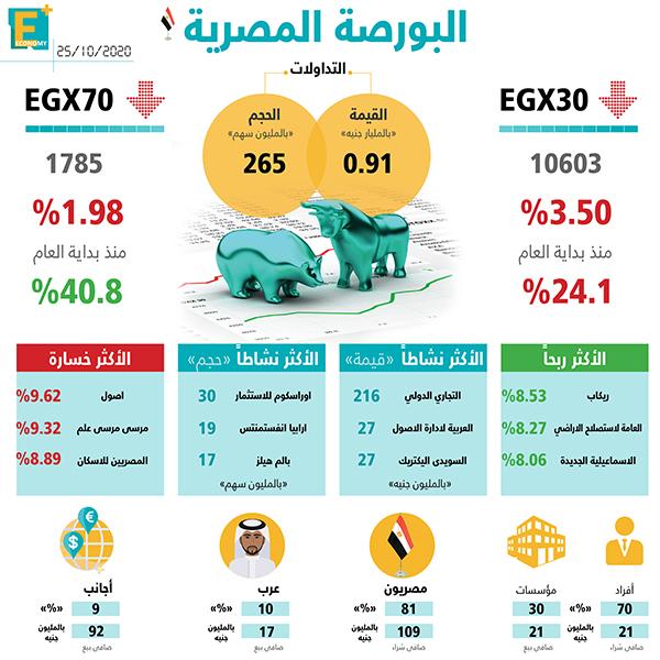 قلصت الشركة السعودية للصناعات الأساسية (سابك) خسائرها خلال التسعة أشهر الأولى