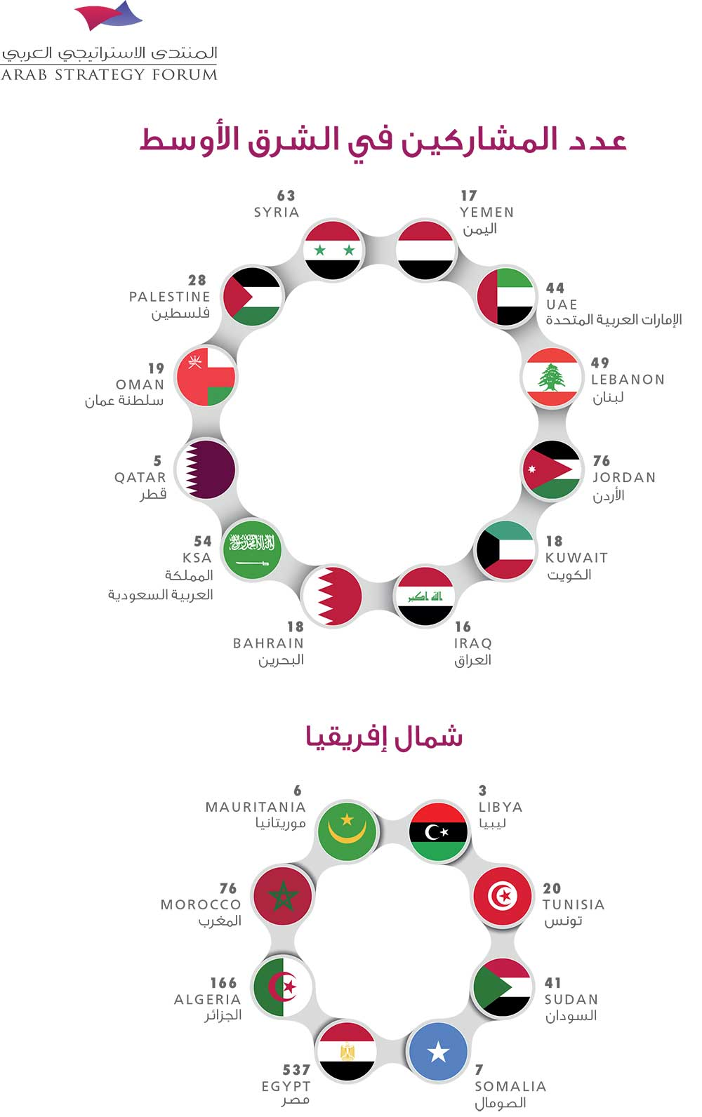 More than 3000 participants in the Arab Strategic Forum