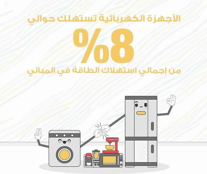 Home electrical appliances consume about 8% of electricity
