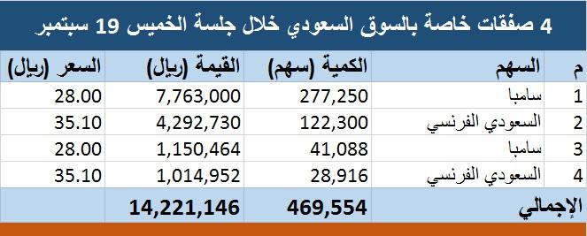 السوق السعودي يشهد تنفيذ 4 صفقات خاصة بـ14 مليون ريال