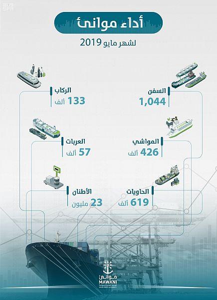 الموانئ السعودية تناول 23 مليون طن من البضائع خلال مايو