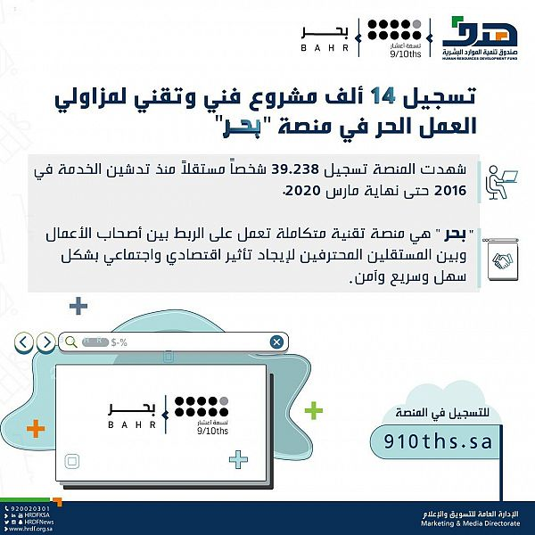 Hadaf: Register 14,000 artistic and technical projects for entrepreneurs in the