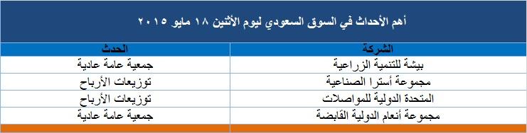 أهم الأحداث المرتقبة للسوق السعودي اليوم