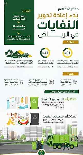 Minister of Environment signs a framework agreement to start integrated waste management and recycling activities in Riyadh