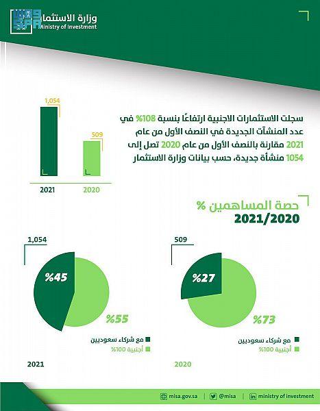 وزارة الاستثمار: تضاعف أعداد التراخيص الاستثمارية خلال النصف الأول من 202