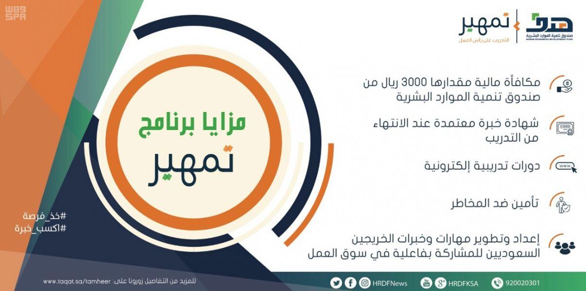 صندوق تنمية الموارد البشرية يطرح 2258 فرصة تدريبية على رأس العمل لـــ 5 مسميات وظيفية