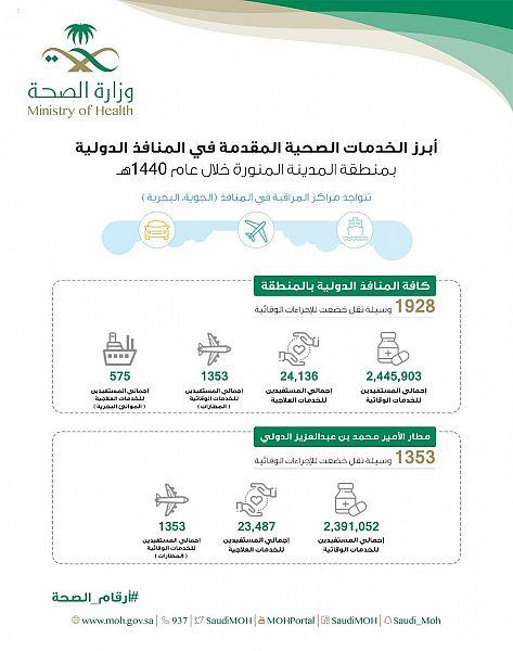 أكثر من 2 مليون مستفيد من الخدمات الوقائية لمراكز المراقبة الصحية بالمدينة المنورة